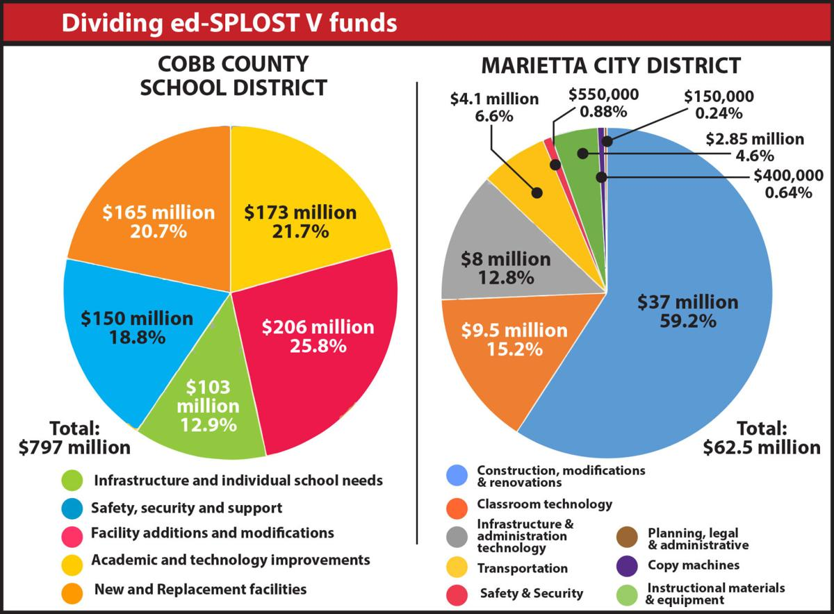 Crunching the numbers of cobb s education splosts