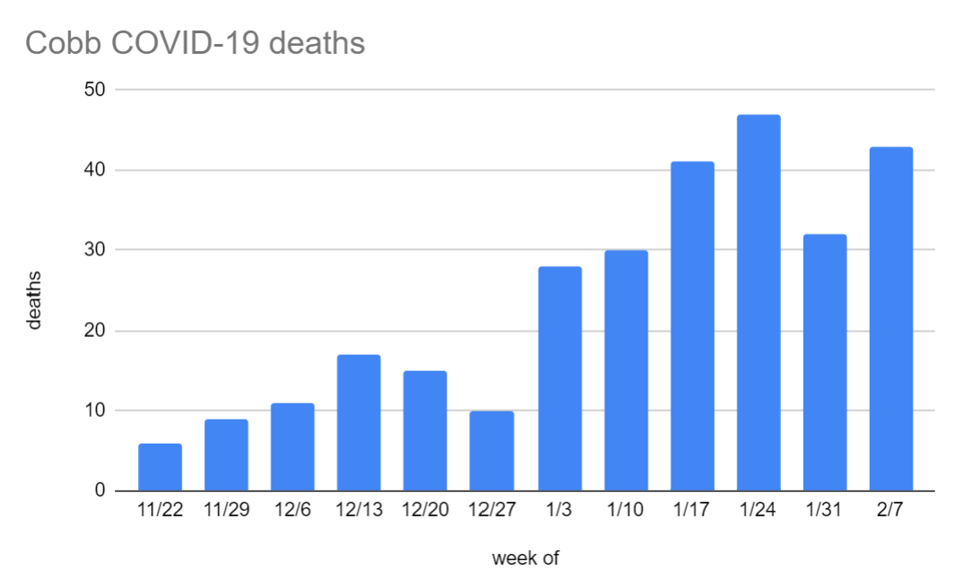 Cobb covid deaths through 2.7.png
