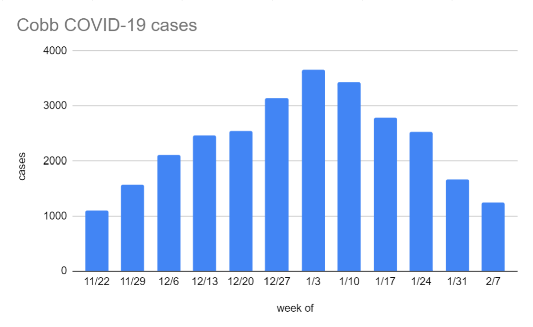 Cobb covid cases through 2.7.png