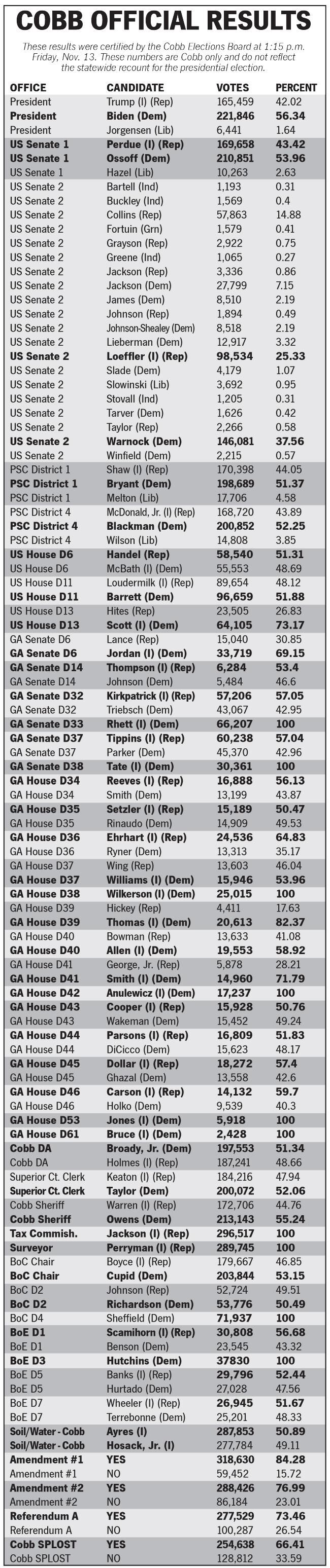 Cobb Certified Results - Nov. 13, 2020.pdf