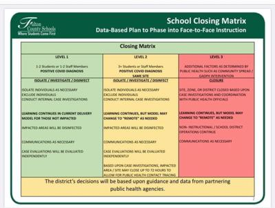 School Closing Matrix