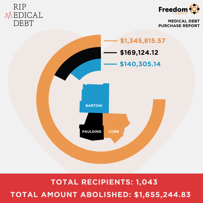 Freedom Church Donation Chart