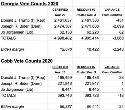 Cobb & Georgia recount votes