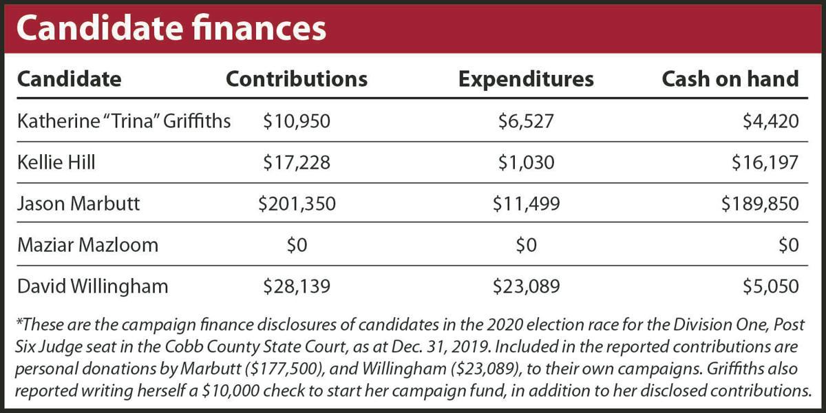 01-23 Candidate finances.jpg