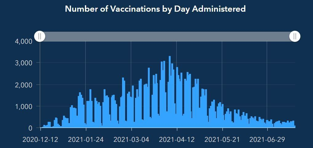 Cherokee vaccines 7-23.JPG
