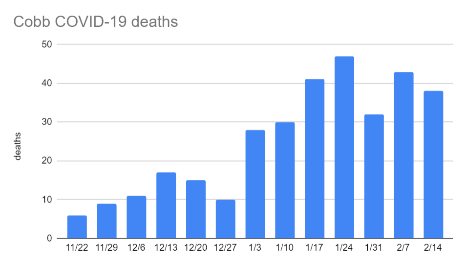 Cobb covid deaths through 2.14.png