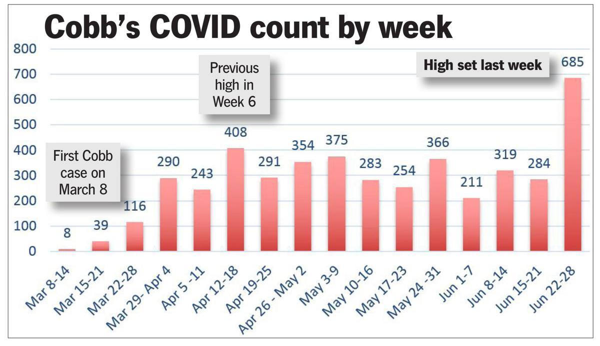 062920 COVID CHART