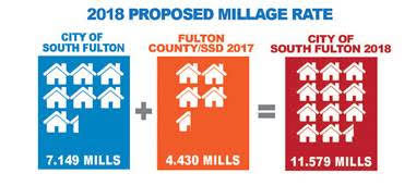 COSF 2018 millage rate graphic