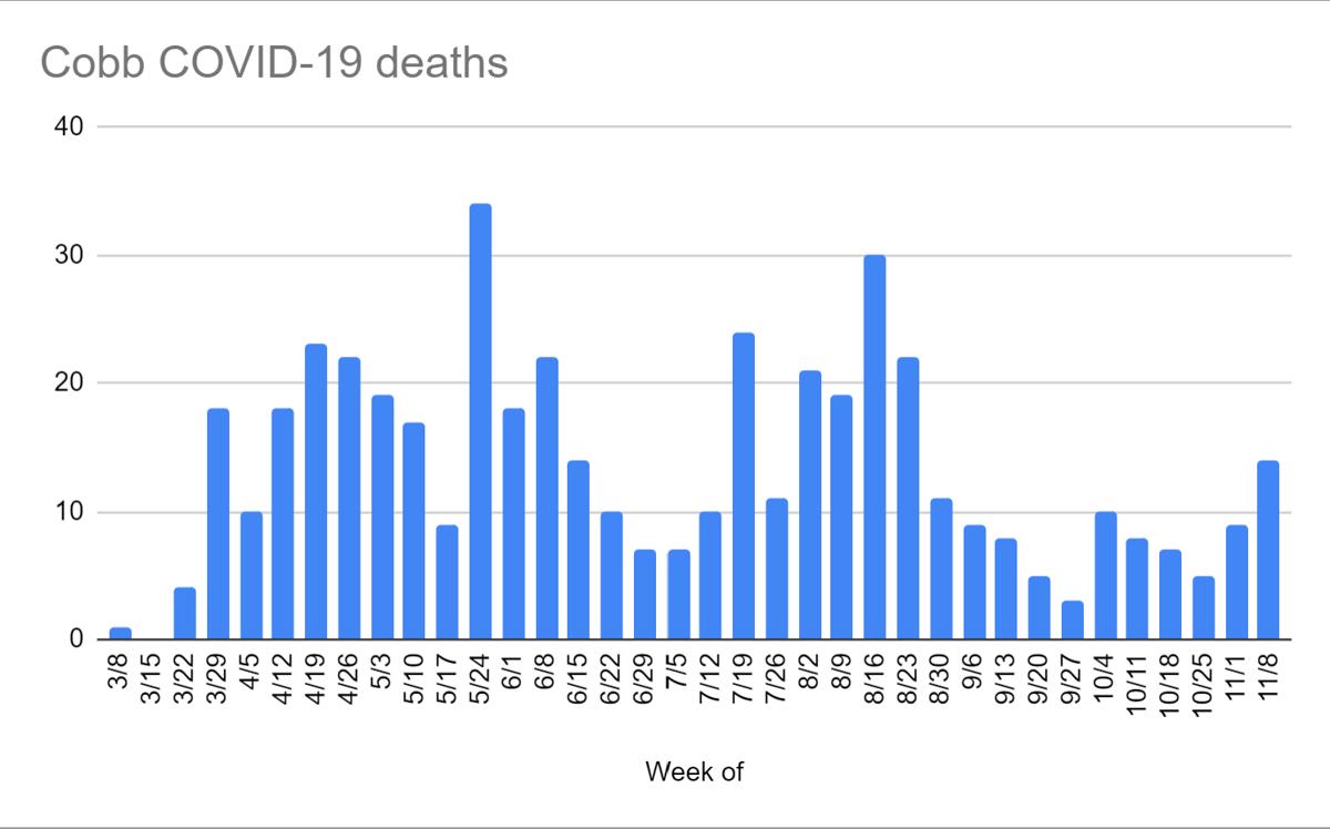 Cobb COVID-19 deaths by week