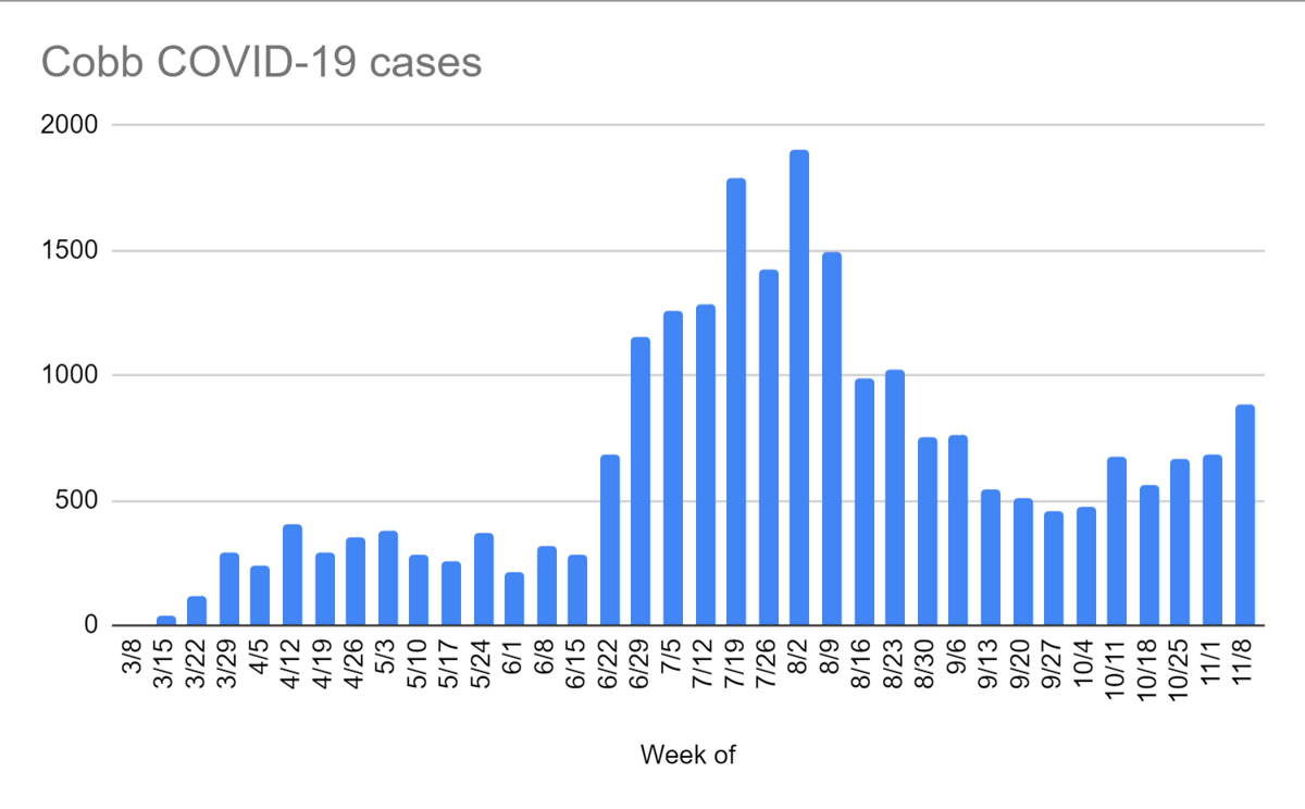 Cobb COVID-19 cases by week