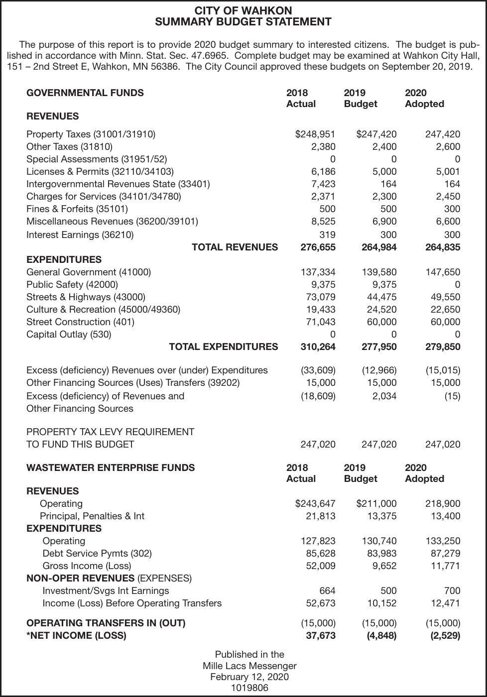 2020 Budget Summary