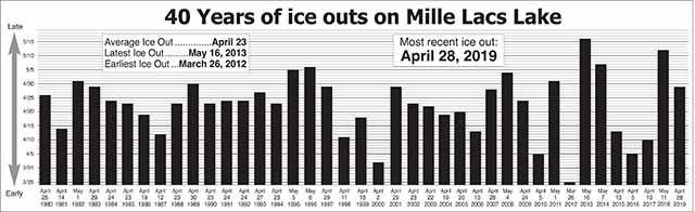 Ice Out on Mille Lacs