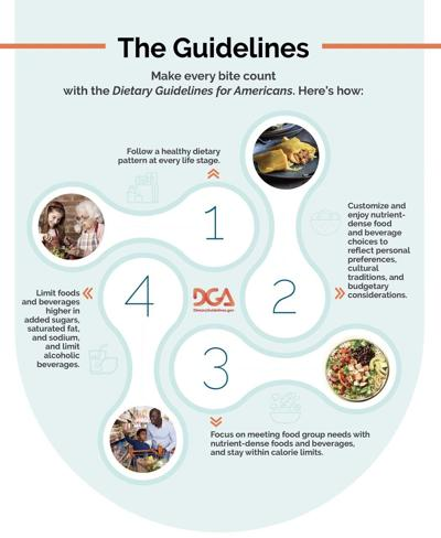 U.S. Ag and HHS update dietary guidelines