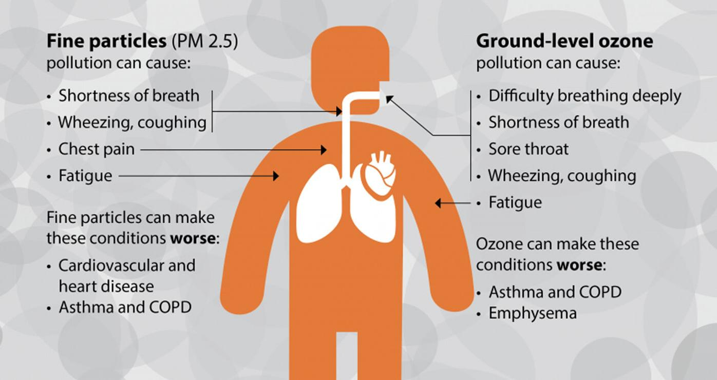 Air quality and health