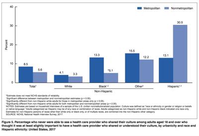 Black doctor statistics
