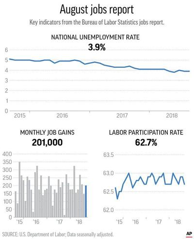 u.s. adds a strong 201k jobs; unemployment stays at 3.9 percent