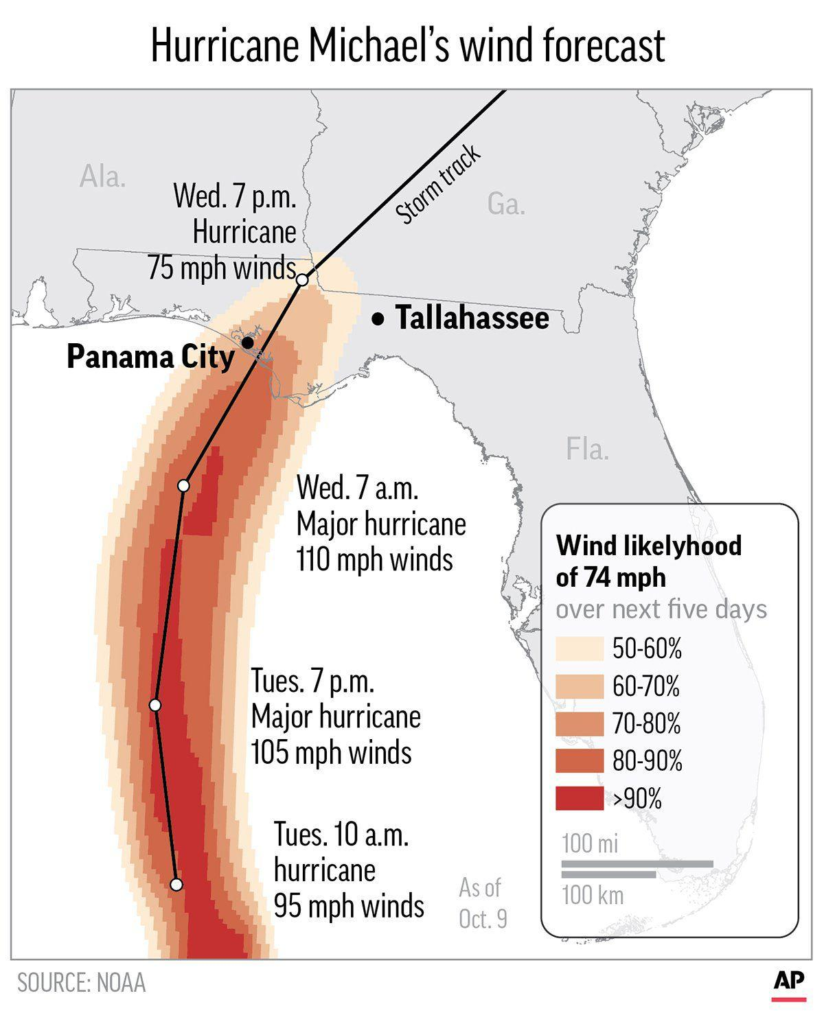 Hurricane Michael's forecast