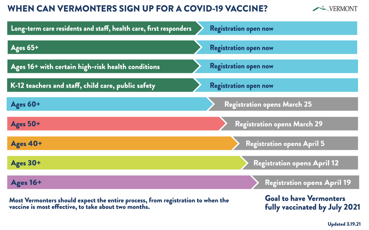 COVID-19 vaccine timeline