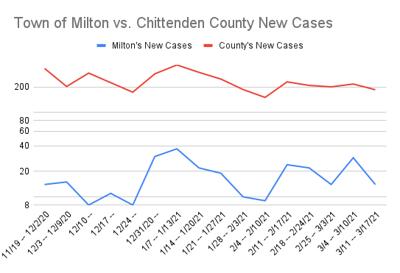 Milton vs. Chittenden county case graph