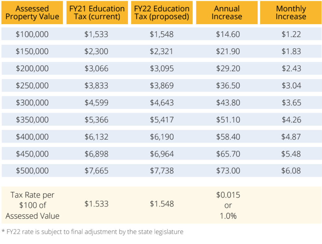 MTSD homestead tax rate table for Fiscal Year 22