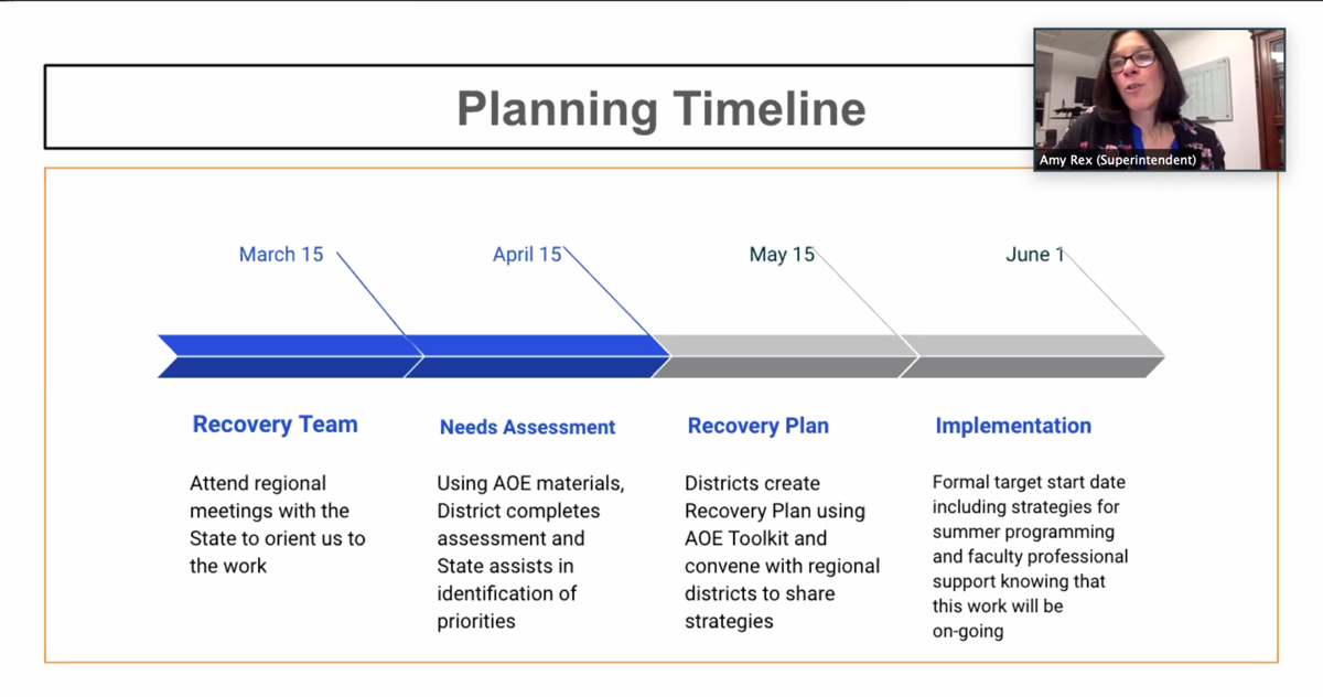 MTSD Recovery Plan timeline