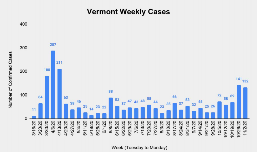 Vermont Weekly Cases, 11-2-2020