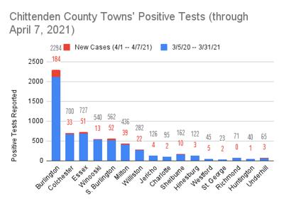 chittenden county new covid case graph