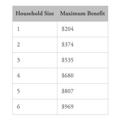 3SquaresVT benefits