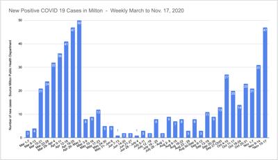 Milton Covid cases through Nov. 17