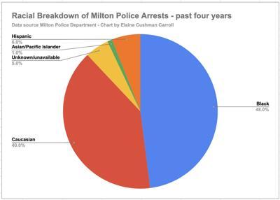 Arrests by race