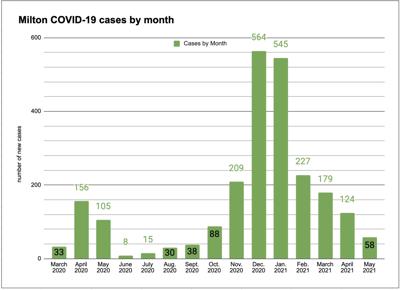 COVID Chart through May