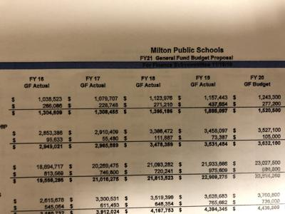 Public school FY 21 proposed budget up 5.3 percent