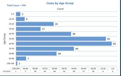 Chart of cases