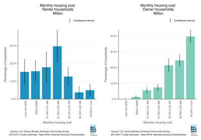 Comparison of monthly housing costs for renters and for home owners in Milton