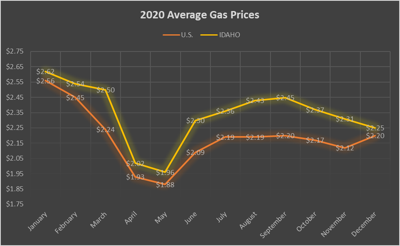 IDAHO POSTS 5TH LARGEST YEAR-OVER-YEAR  GAS PRICE DROP IN 2020