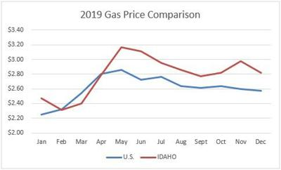 Idaho Gas Prices  Bucked The Trend In 2019