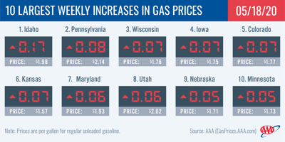 10 Largest Weekly Increases in Gas Prices