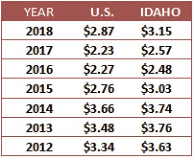 Idaho Gas Prices Still Sliding For Independence Day
