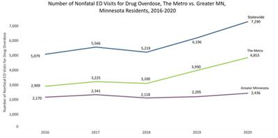 Nonfatal Emergency Department visits for drug overdoses