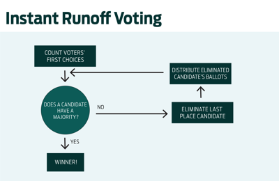 InstantRunoffVoting_Graphic