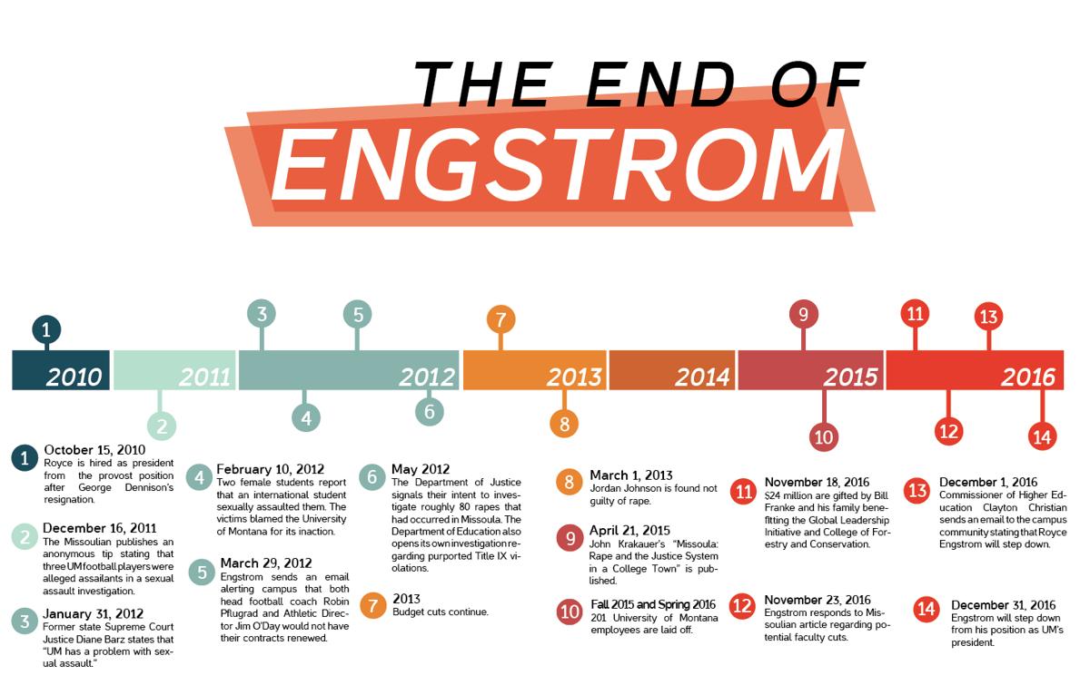 Engstrom Timeline