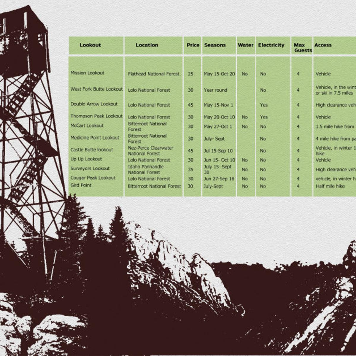 Live above the trees: rent a fire lookout cabin | News