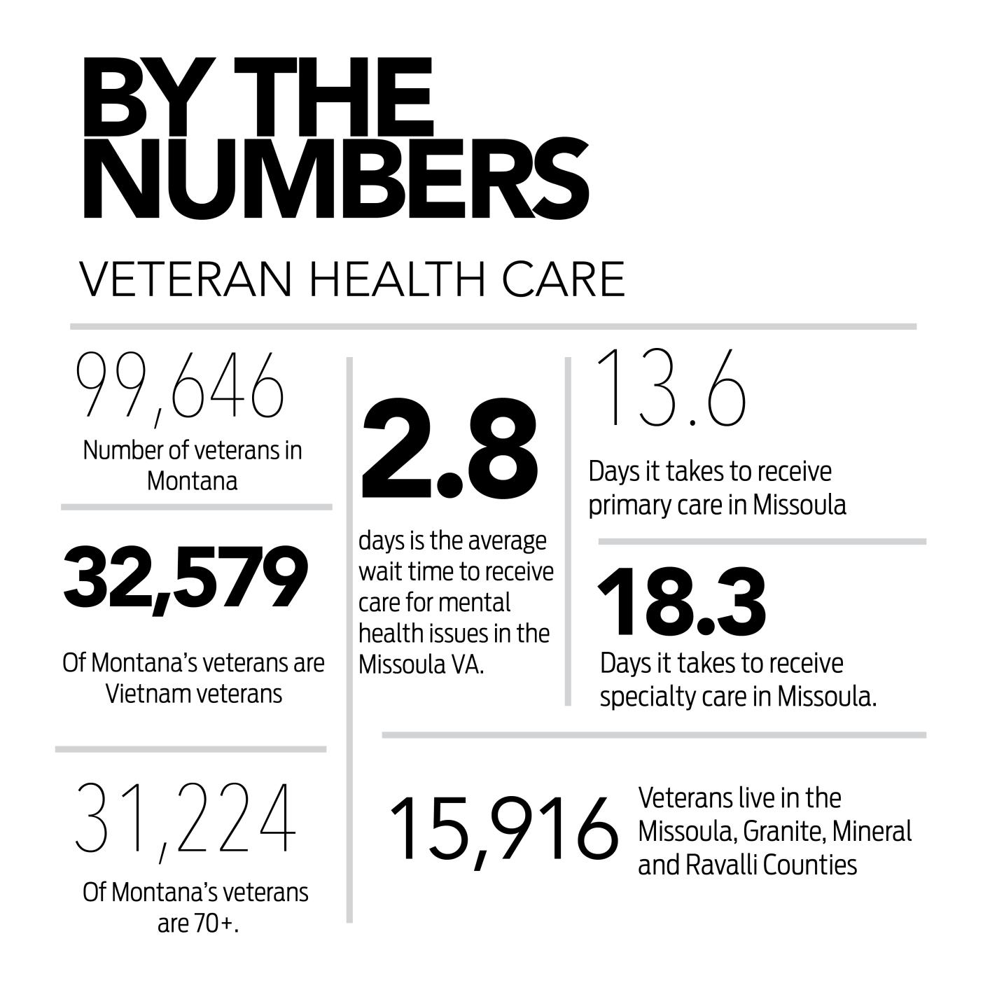 Sen  Tester talks veteran health care in Montana | News