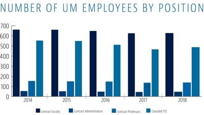 Number of UM Employees