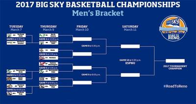 Big Sky Tournament Bracket