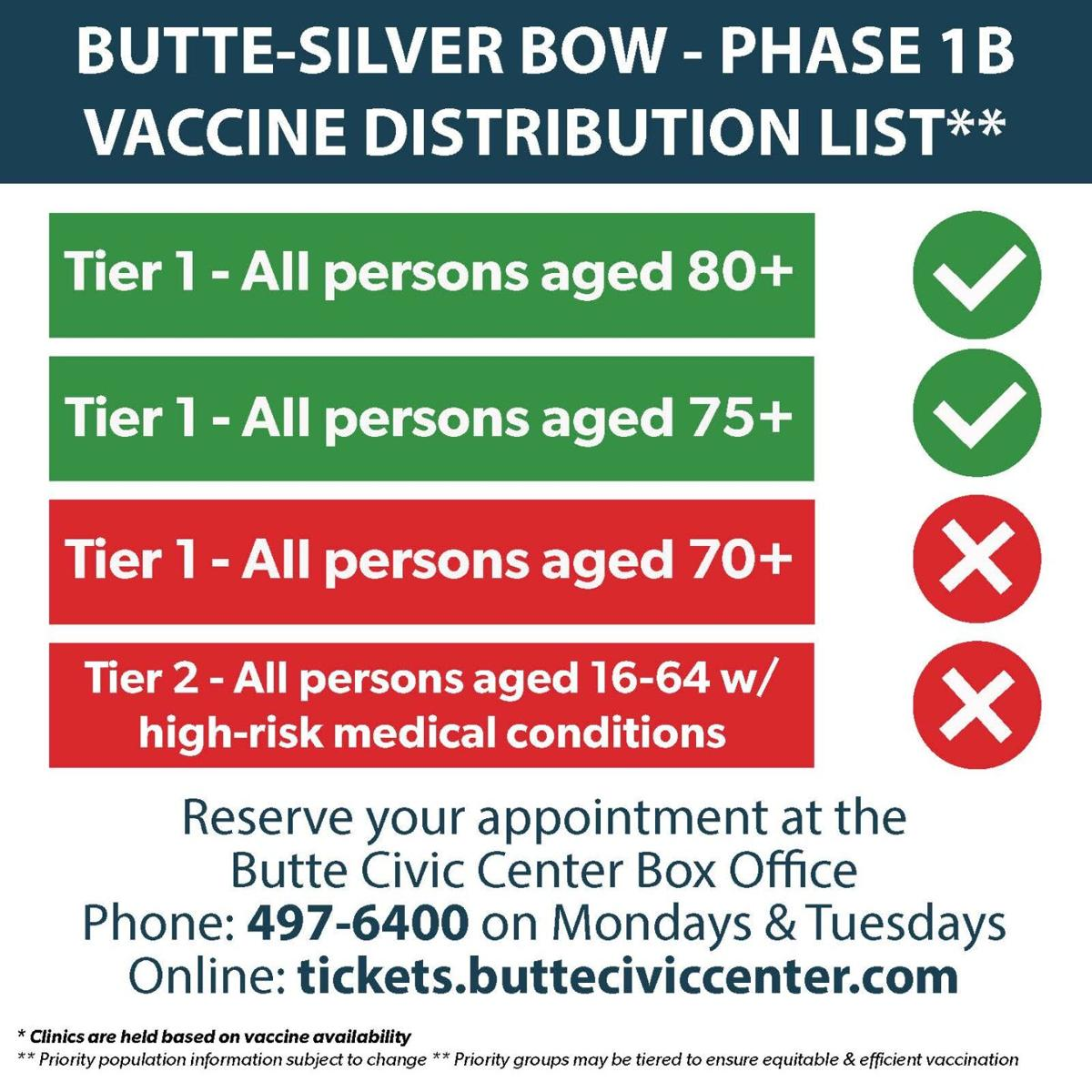 Butte-Silver Bow Phase 1B Vaccination Distribution List