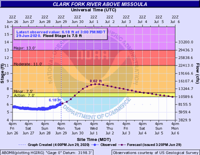 Flood Stage 06.29.2020