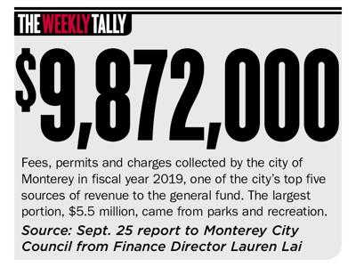 The Weekly Tally 09.26.19