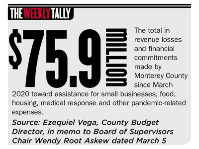 The Weekly Tally 03.25.21
