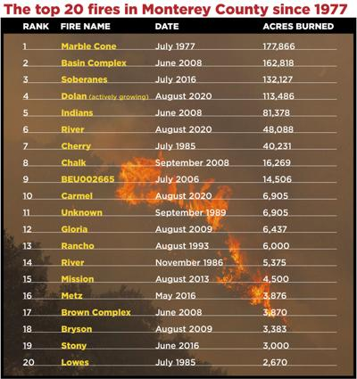 The top 20 fires in Monterey County since 1977